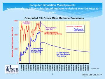Computer Simulation Image